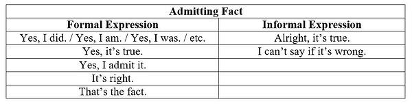 Expression of Admitting and Denying Facts dalam Bahasa Inggris
