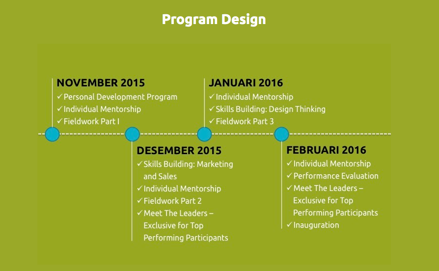 Timeline & Program Design - Community Leaders Program 2015