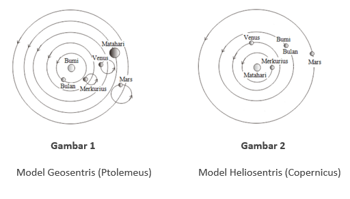 Model geosentris dan heliosentris