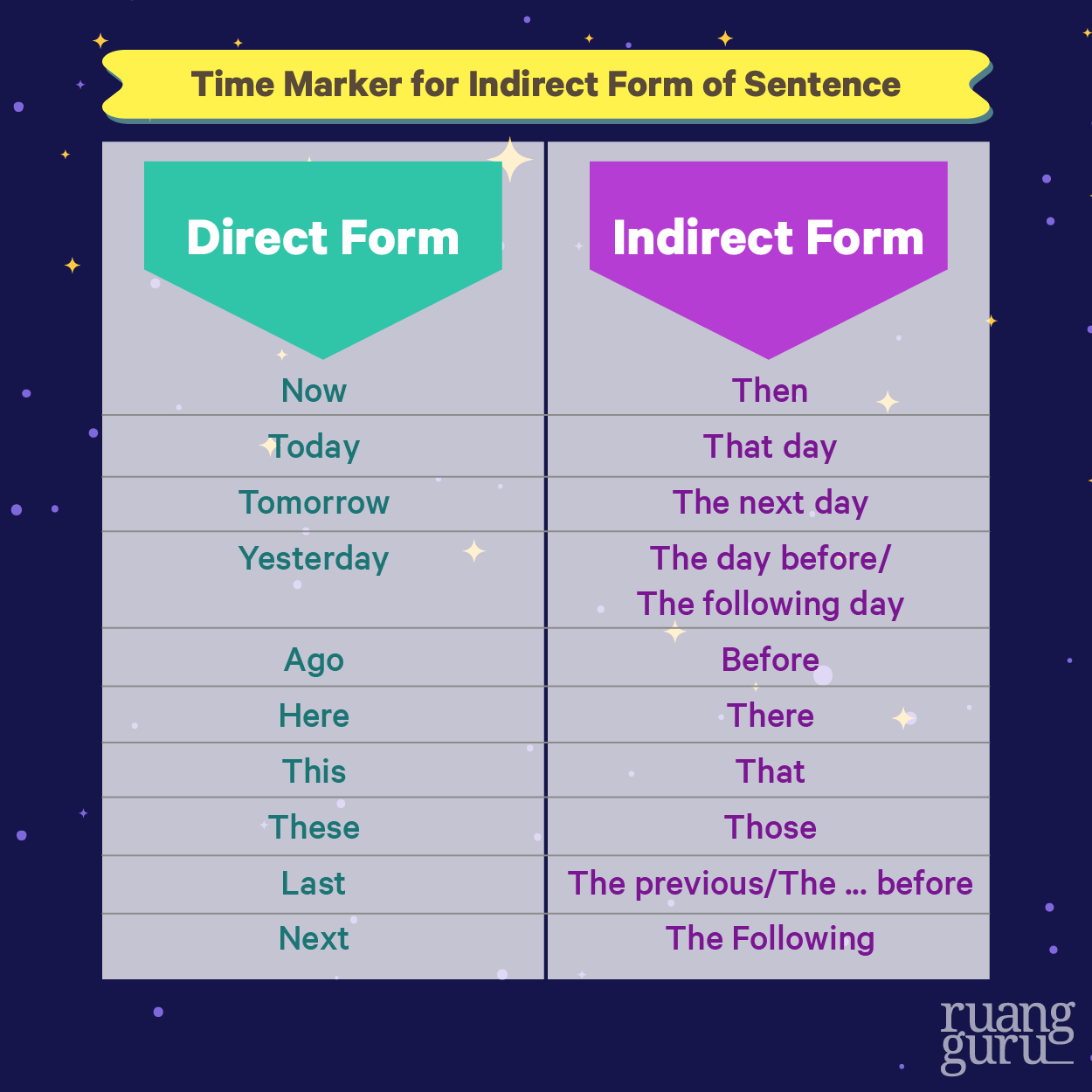 Indirect Form of Sentence